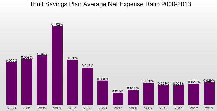 Bar chart: Thrift Savings Plan Average Net Expense Ratio 2000–2013