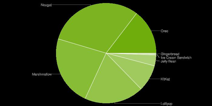 9月份Android 版本份额依然不见Pie的身影 2