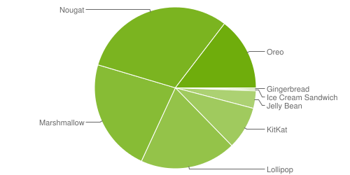Google's latest Android OS distribution report is out & Android Pie is nowhere
