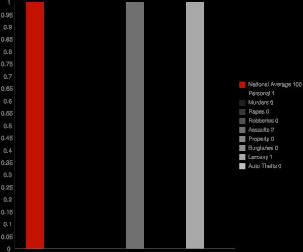 Manilla IN Crime Statistics
