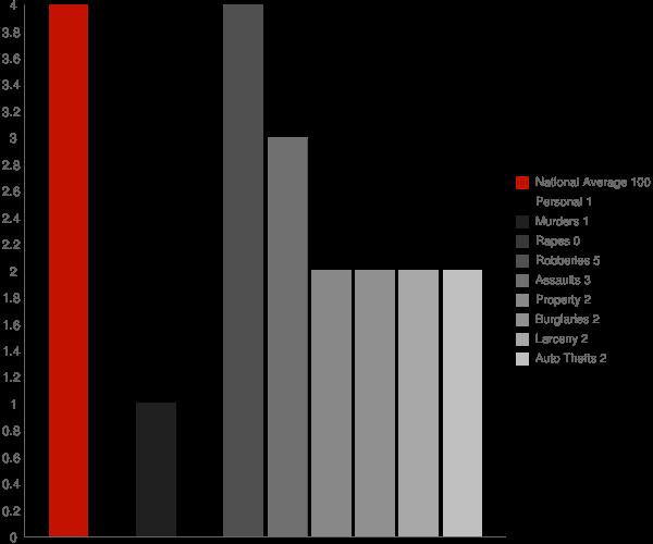 Glendora MS Crime Statistics