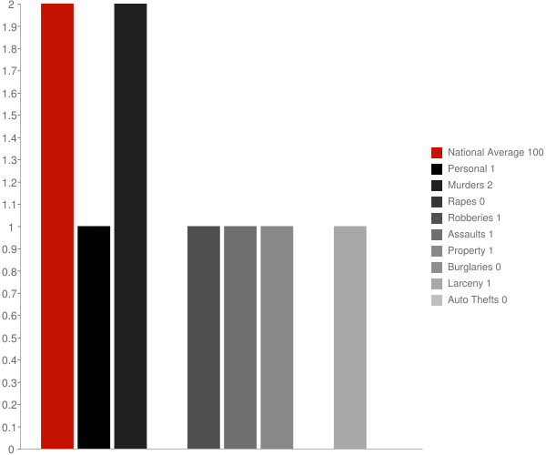 Tutwiler MS Crime Statistics