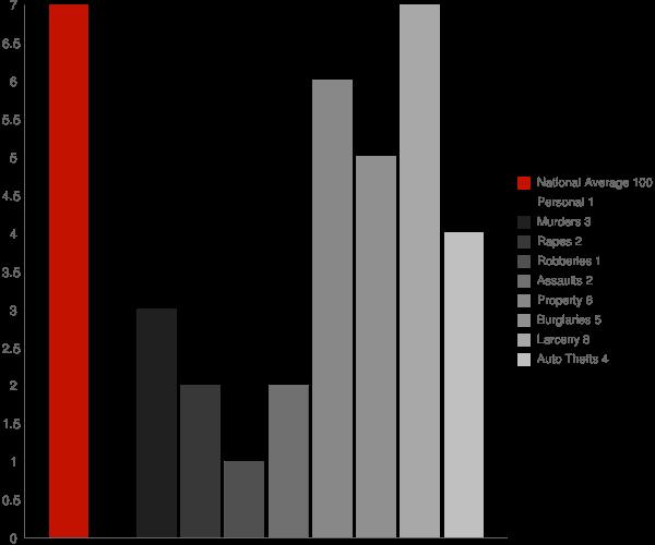 Houston MS Crime Statistics
