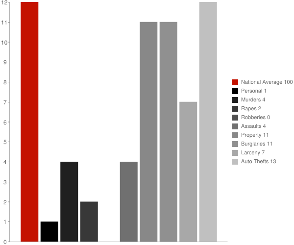 Scranton ND Crime Statistics