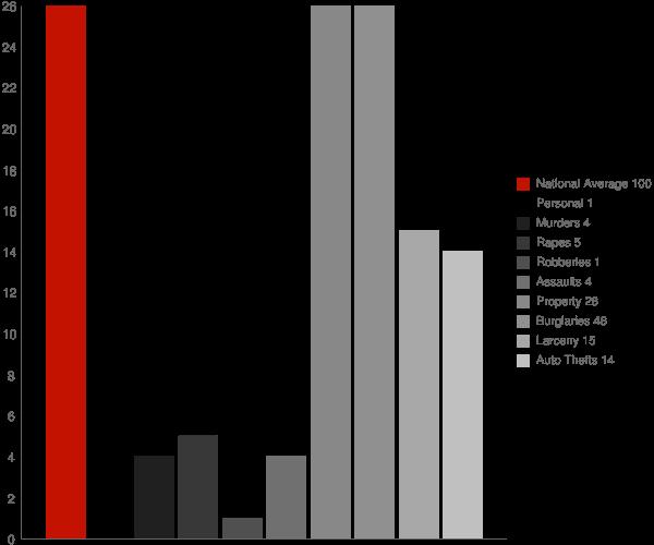 Langdon ND Crime Statistics