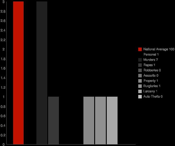 Byhalia MS Crime Statistics