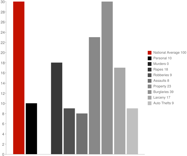 Frank WV Crime Statistics
