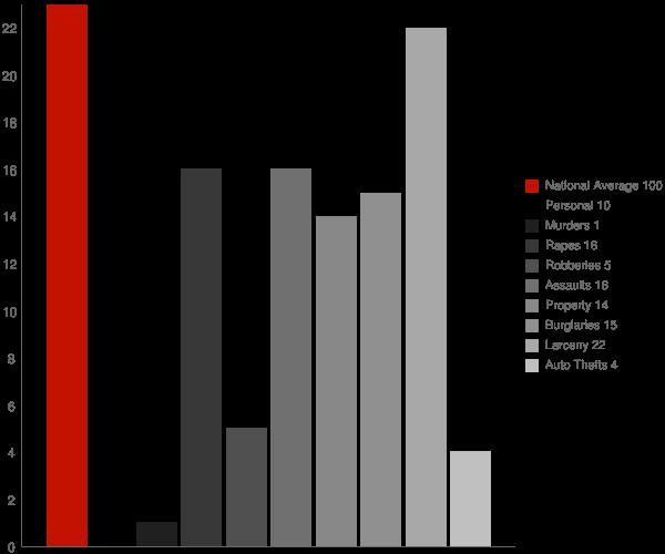 Star Lake NY Crime Statistics