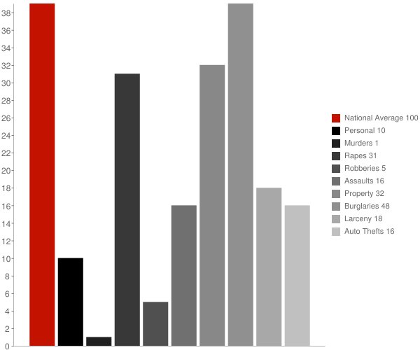 Hagerman ID Crime Statistics