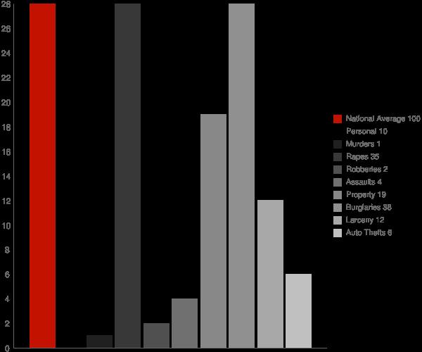 Oxford AR Crime Statistics
