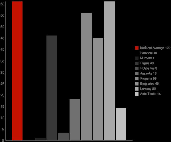 Beulah ND Crime Statistics