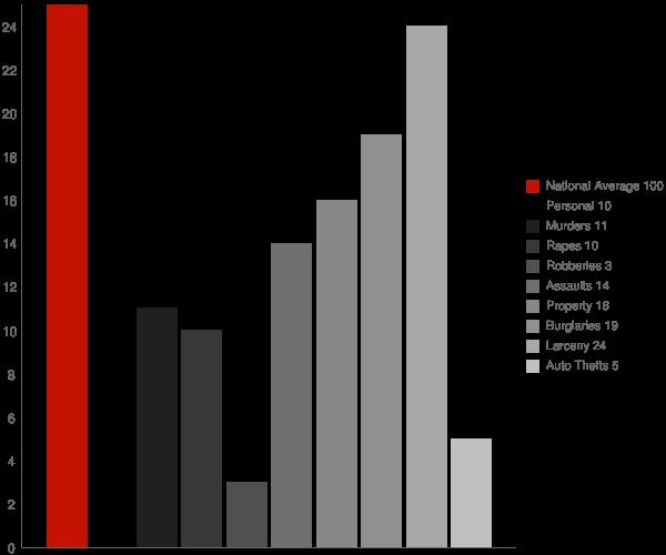Endwell NY Crime Statistics