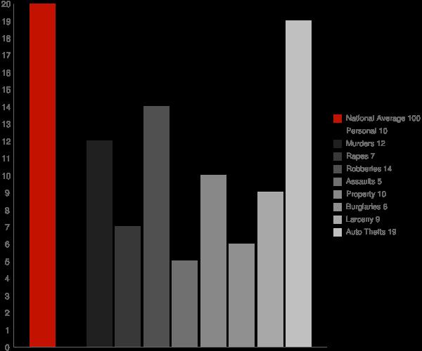 Rockville MD Crime Statistics