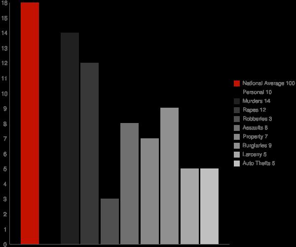Moose Creek AK Crime Statistics