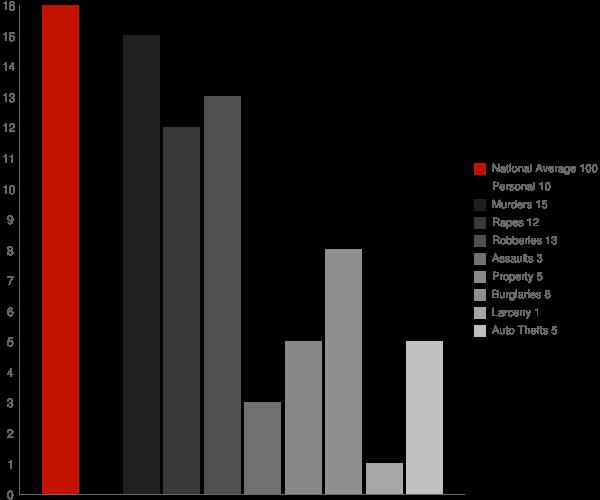 Springfield GA Crime Statistics