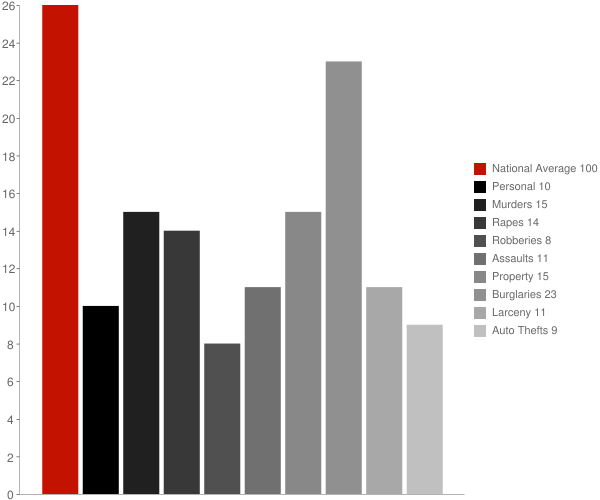 Lakes of the Four Seasons IN Crime Statistics