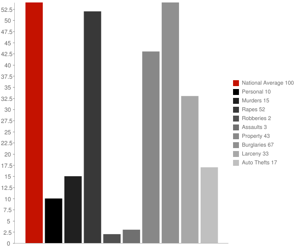 Gwinner ND Crime Statistics