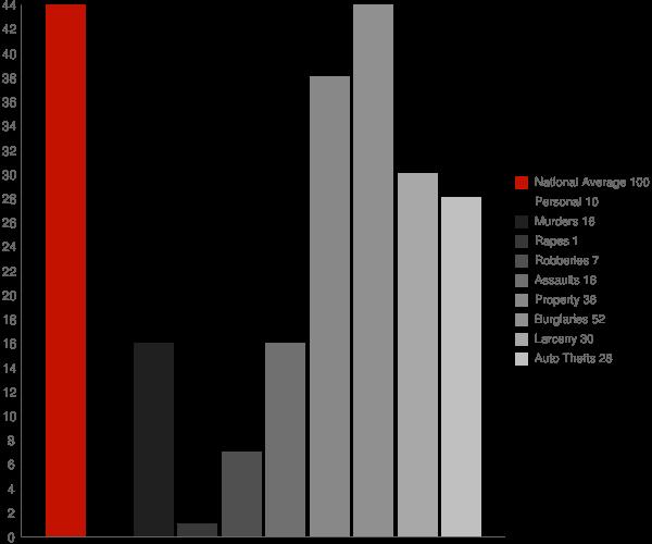 Rowlesburg WV Crime Statistics