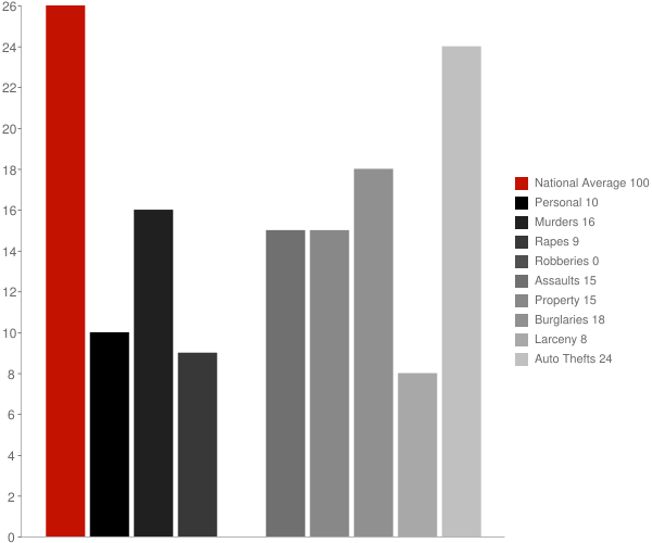 Oljato Monument Valley AZ Crime Statistics