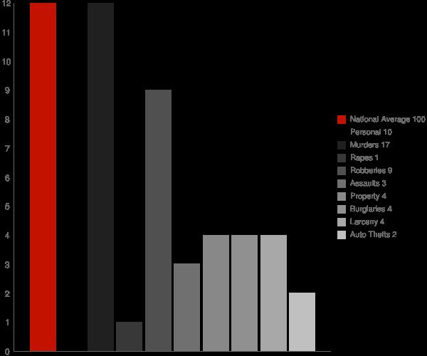Atmautluak AK Crime Statistics