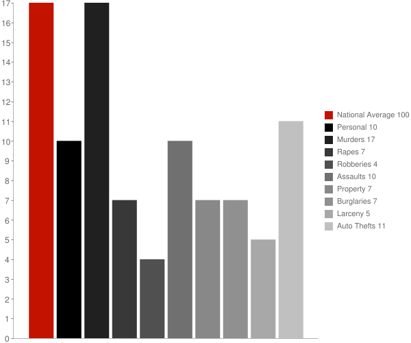 North Fork AZ Crime Statistics