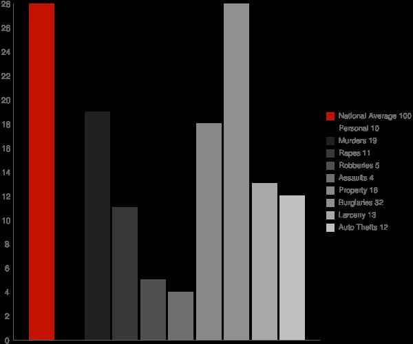 Braswell GA Crime Statistics