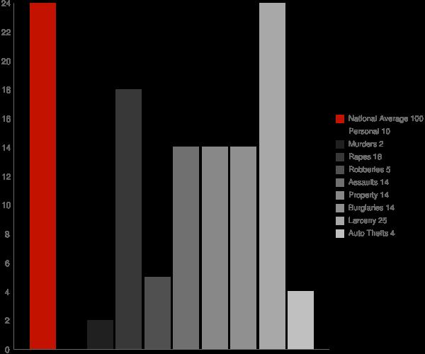 Morristown NY Crime Statistics