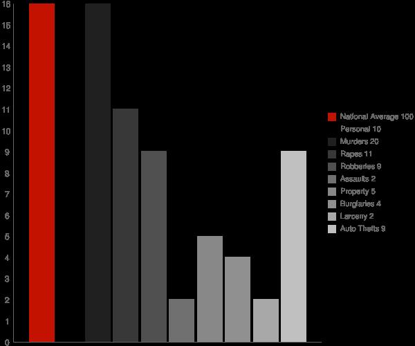 Guyton GA Crime Statistics