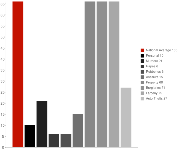 Loganville WI Crime Statistics