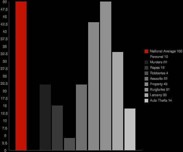 Westminster VT Crime Statistics