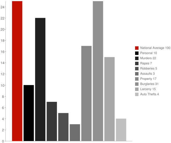 Rockfish NC Crime Statistics
