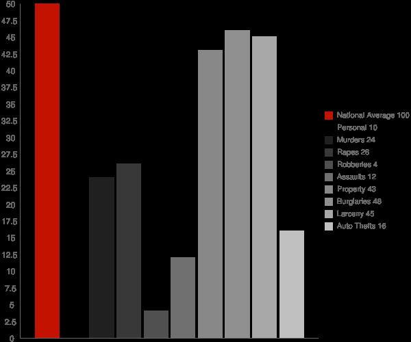 Marshfield VT Crime Statistics