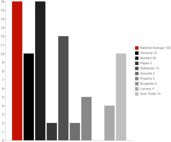Perrysville IN Crime Statistics
