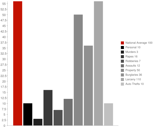Westfield NY Crime Statistics