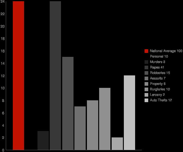 Rienzi MS Crime Statistics