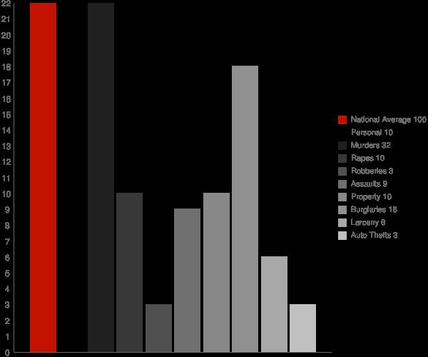 North Woodstock NH Crime Statistics