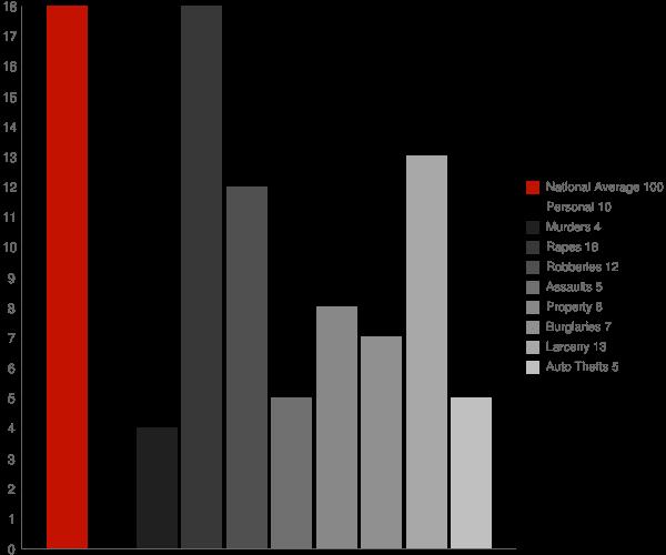 Rockville CT Crime Statistics