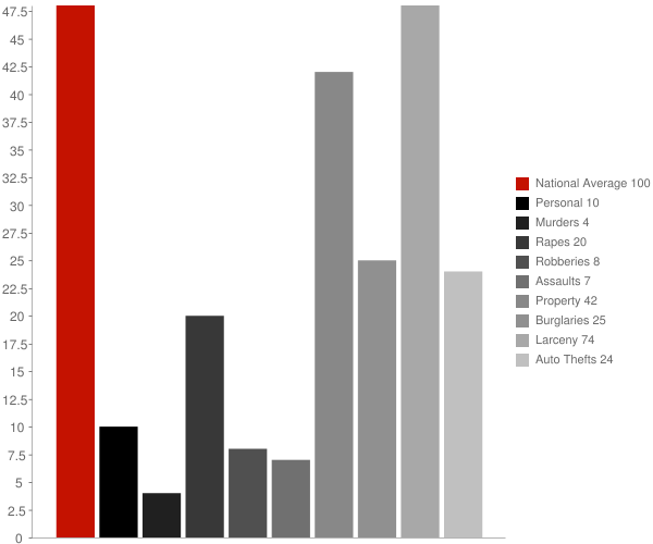 Rye Brook NY Crime Statistics