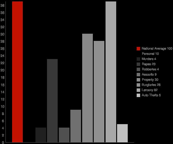 Cortland NY Crime Statistics
