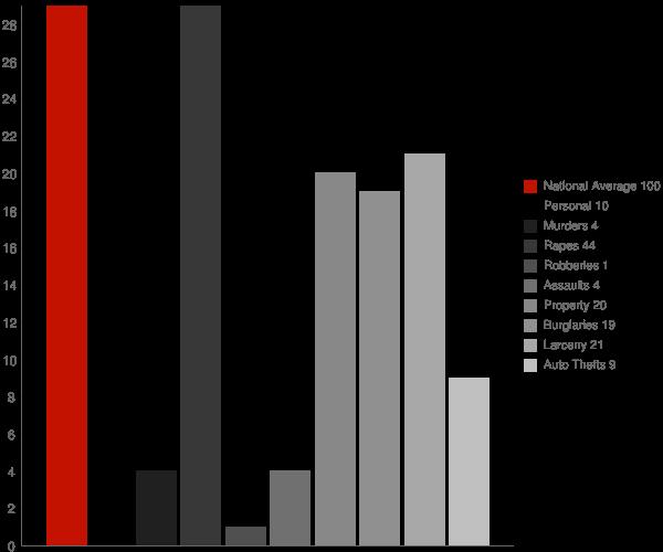 Downey ID Crime Statistics