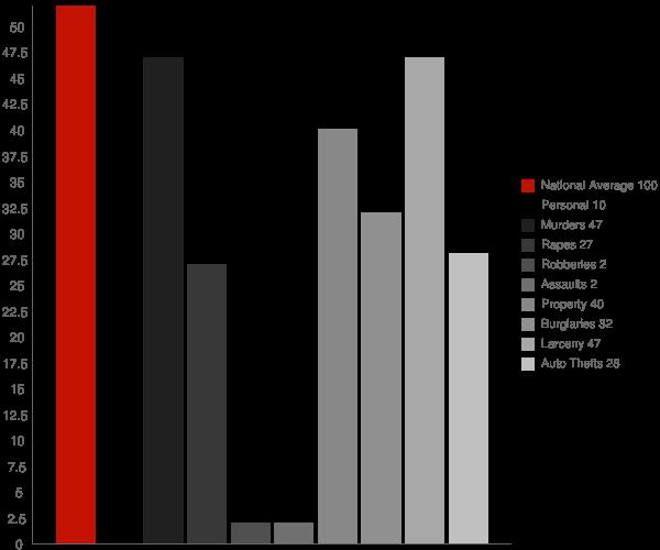 Cavalier ND Crime Statistics