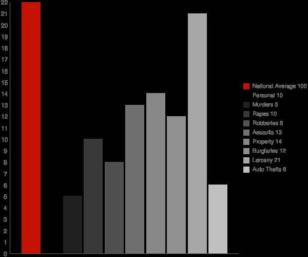 West Nyack NY Crime Statistics