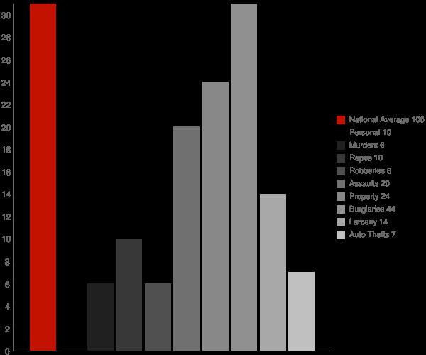 Rogersville AL Crime Statistics