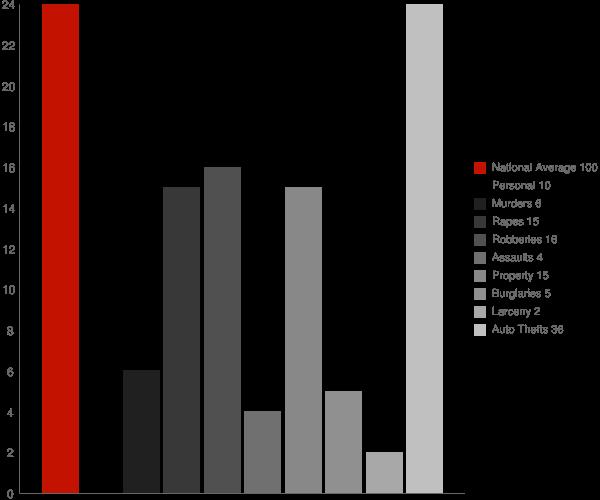 Woodmont CT Crime Statistics