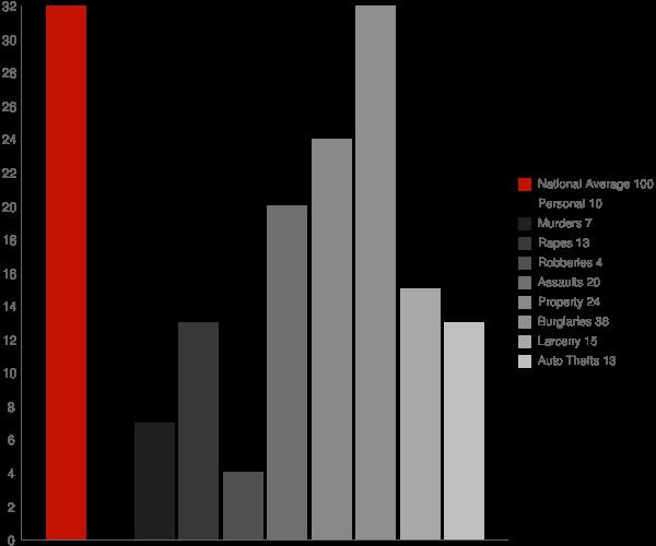 Woodland AL Crime Statistics