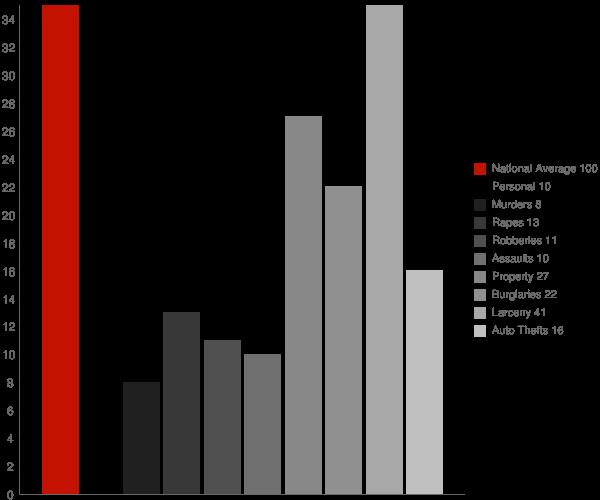 Evans GA Crime Statistics
