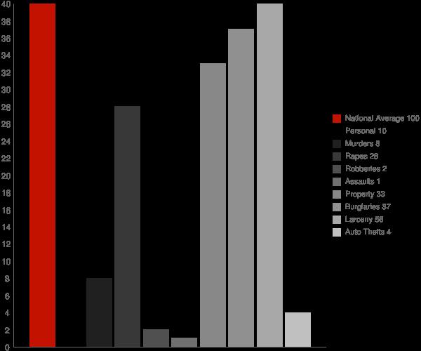 Evans Mills NY Crime Statistics