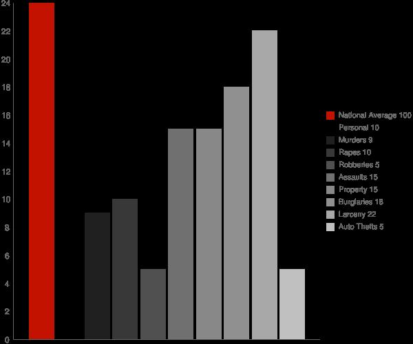 Chenango Bridge NY Crime Statistics