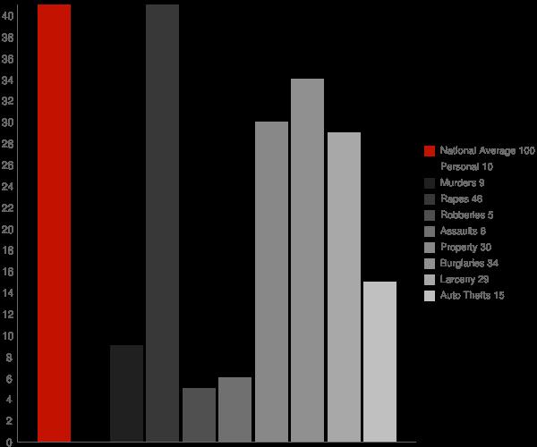 Reeder ND Crime Statistics