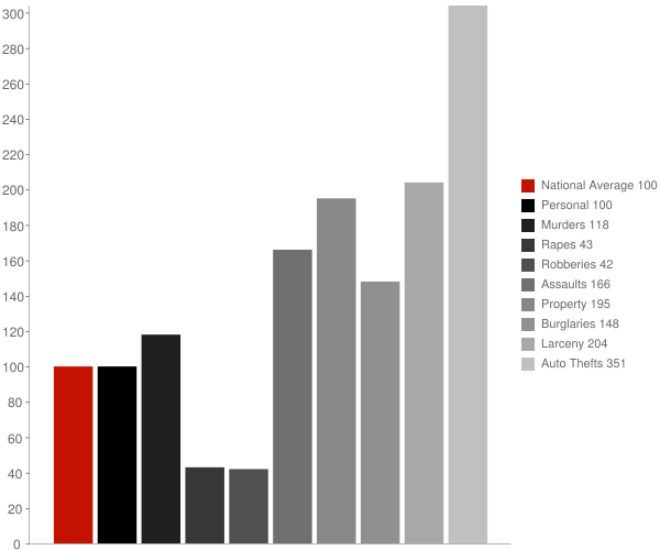 Dobbins CA Crime Statistics